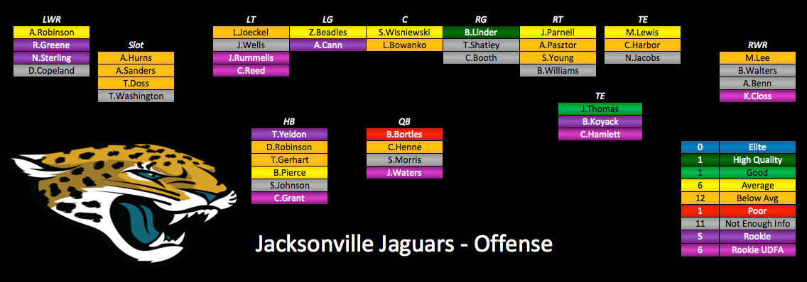 Brandon linder the only high quality player on jags offense